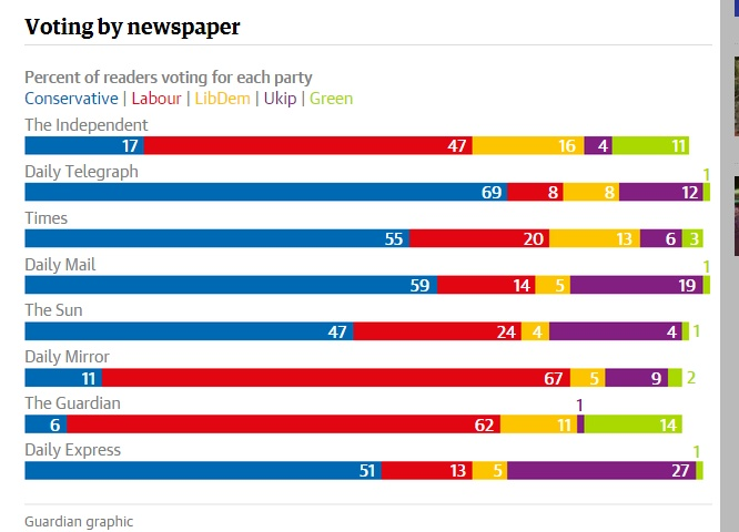 Which newspapers really matter for campaigning – Graph of the Week