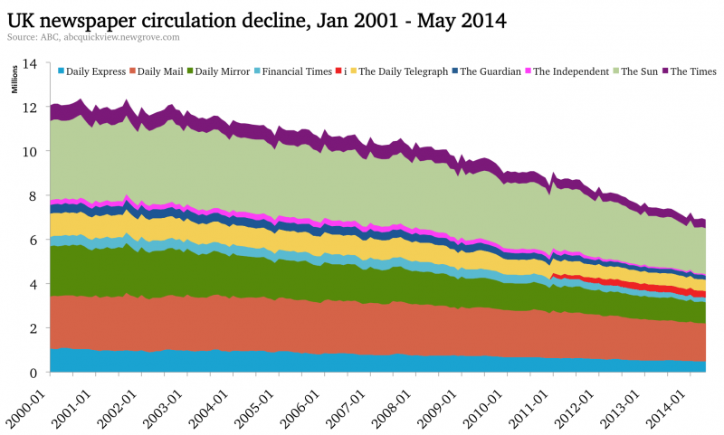 Taken from The Media Briefing (http://www.themediabriefing.com/article/newspaper-circulation-decline-2001-2014-prediction-5-years)