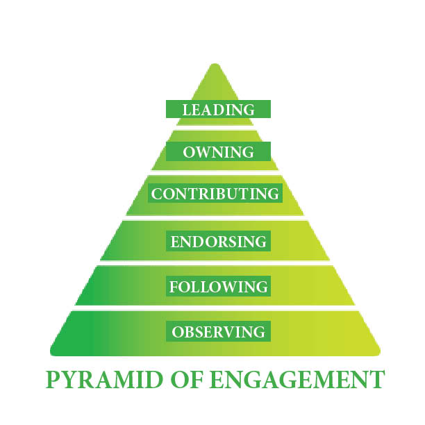 Ladder-of-engagement