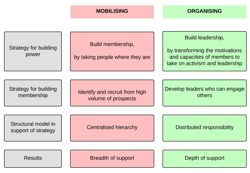 mob-vs-org