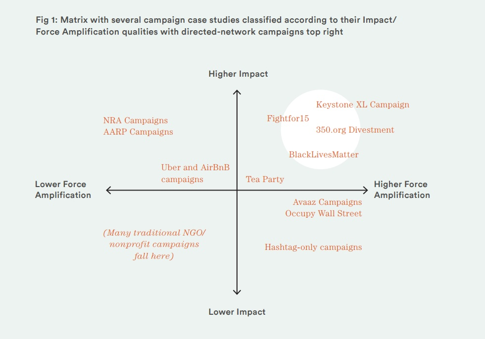 Networked Campaigns – a winning approach?