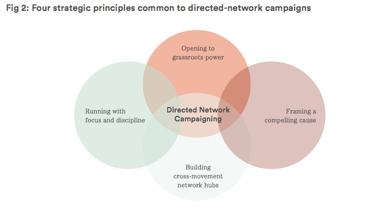 From Networked Change